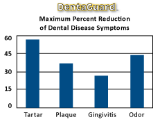 DentaGuard Graph